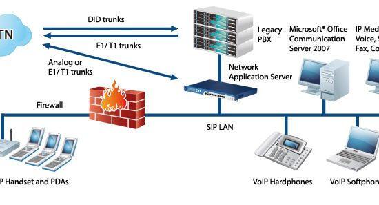 نصب و راه اندازی انواع ساختار ویپ